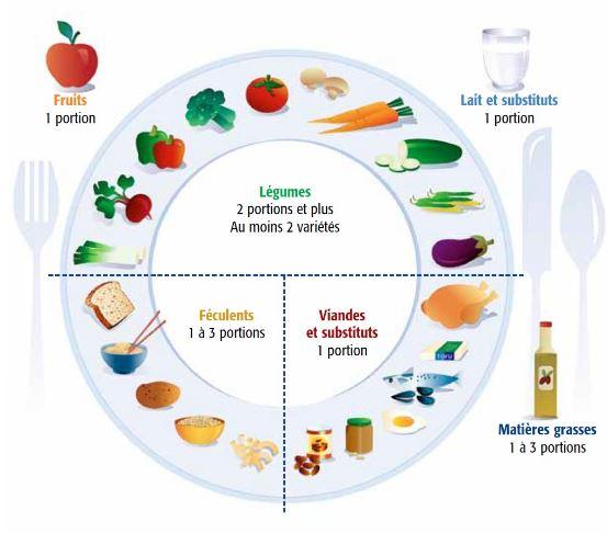L'assiette joue un rôle préventif non négligeable sur nos petits maux quotidiens mais ne fait pas tout : elle ne remplace pas une séance de sport ou une randonnée en pleine nature, elle ne per- met pas de réguler le stress quotidien.