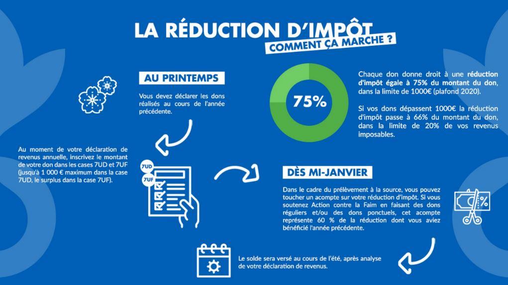 Declaration Des Dons infographie